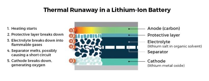Thermal Runaway semco2